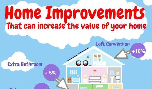 Home Improvements (Infographic)